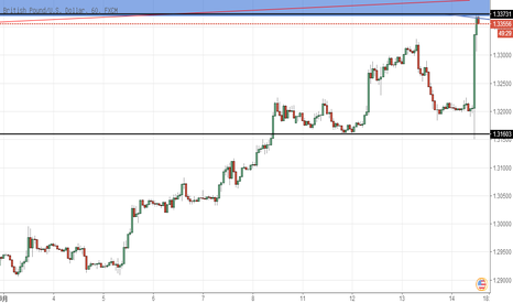 GBPUSD: 镑美日线上升遇阻,1.3373最佳做空点位。