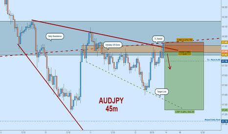 AUDJPY: Bearish AUDJPY:  Retesting Top of Downward Channel