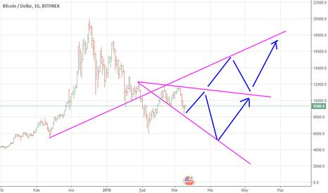 BTCUSD: BTC/USD SENARYOLAR