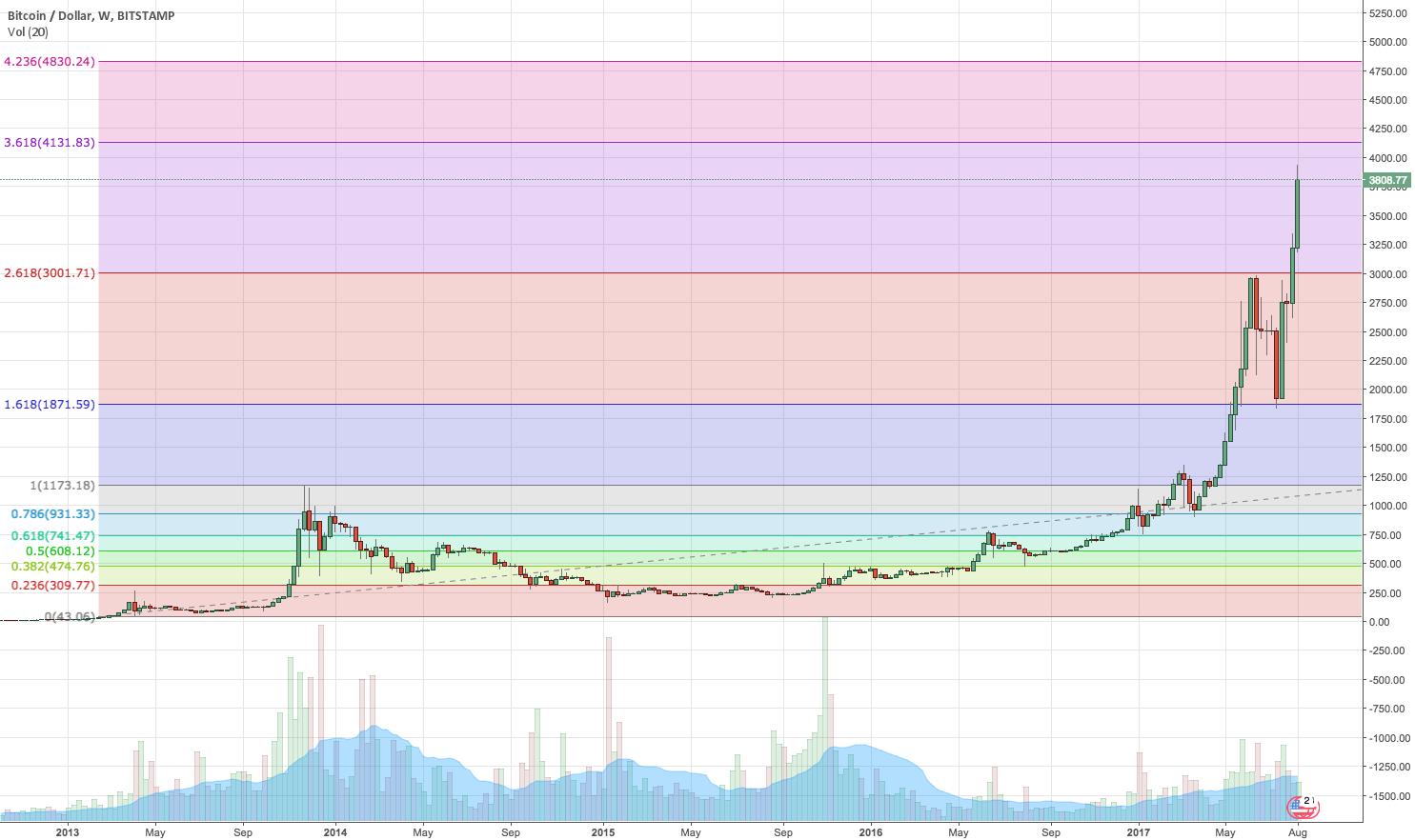BTC's Oldest Fibonacci - room for more growth before a crash?