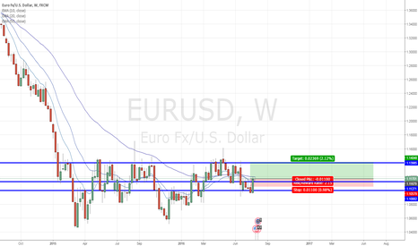 EURUSD: EUR/USD - More weakness from the Dollar?