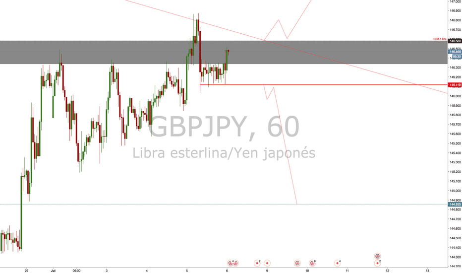 GBPJPY: POSIBLE MOVIMIENTO WN GBPJPY