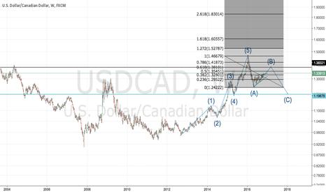 USDCAD: USDCAD Analysis