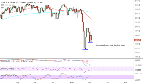 SPX500: S&P 500 building a support against the red wall