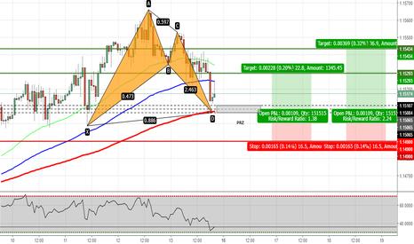 EURCHF: EURCHF - Potential Bat Pattern on H1 Chart