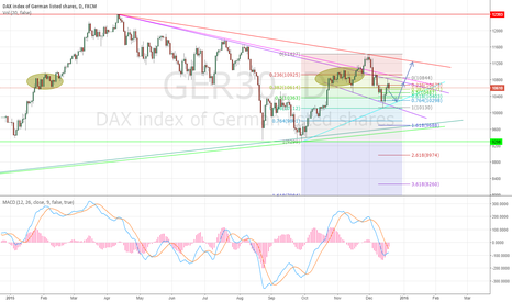 GER30: DAX - GOOD TO BUY ON DIPS