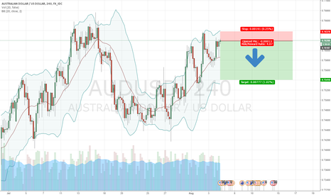 AUDUSD: audusd shorting now