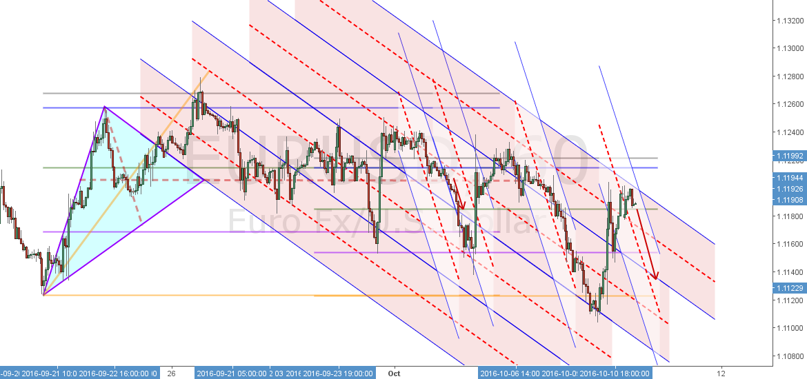 EURUSD - Entered new down channel