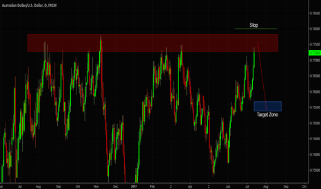 AUDUSD: AUDUSD trade Outlook