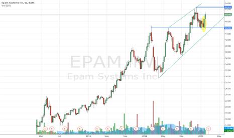 EPAM: EPAM Weekly