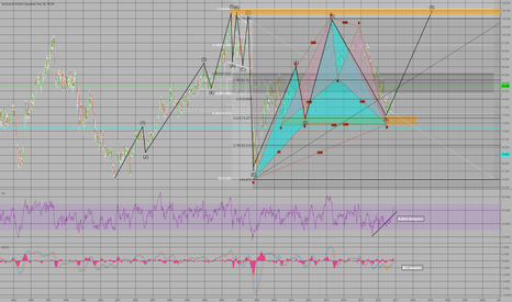 AUDJPY: Structure/Fib Match, Bullish Gartleys, Onto wave 5