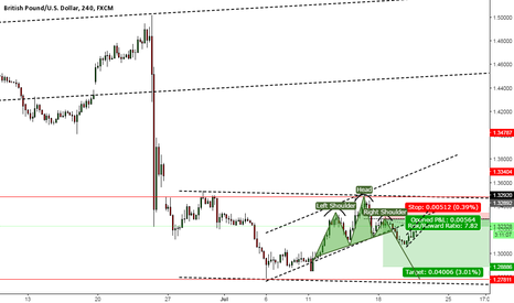 GBPUSD: thoughts
