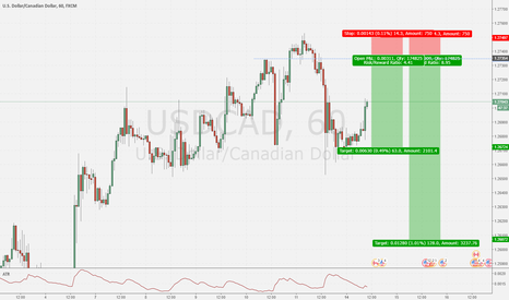USDCAD: Look to short the USD/CAD.
