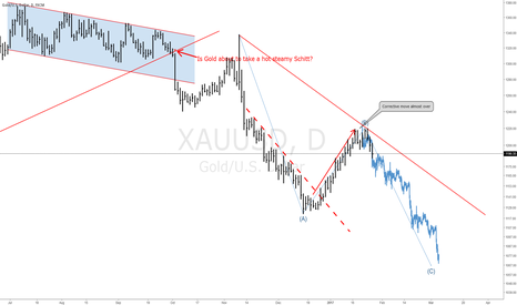 XAUUSD: #Gold Starting new wave down