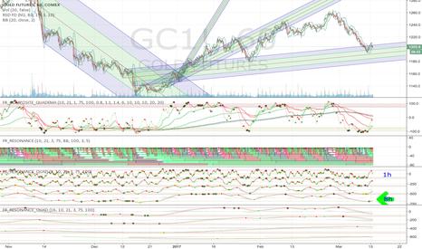 GC1!: Gold: Clean buy cross on 8h fractal oscillator
