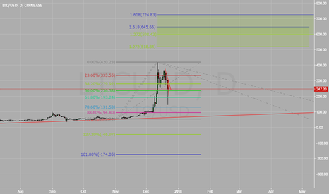 LTCUSD: LTC Confluence of Extension and Expansion After Pullback