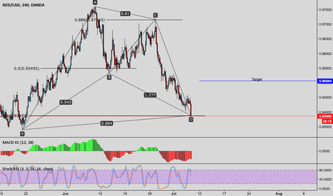 NZDCAD: NZDCAD LONG OPPORTUNITY!