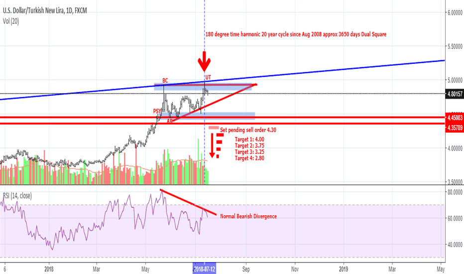 USDTRY: USDTRY May be topping out - 20 year Macro Cycle Dual square