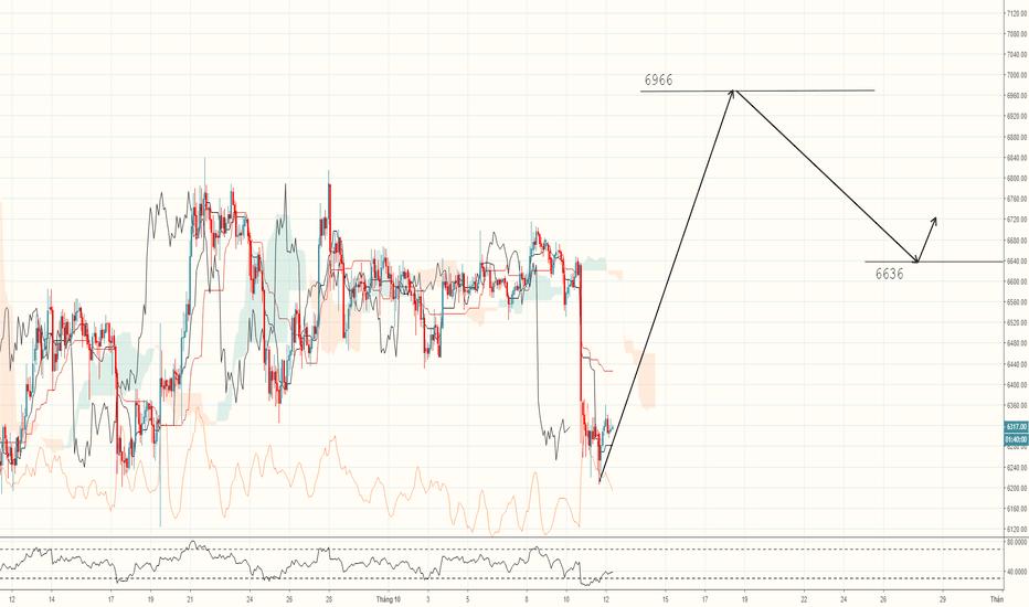 BTCUSDT: BTC/USDT Các khung đều có tín hiệu tốt để tăng giá