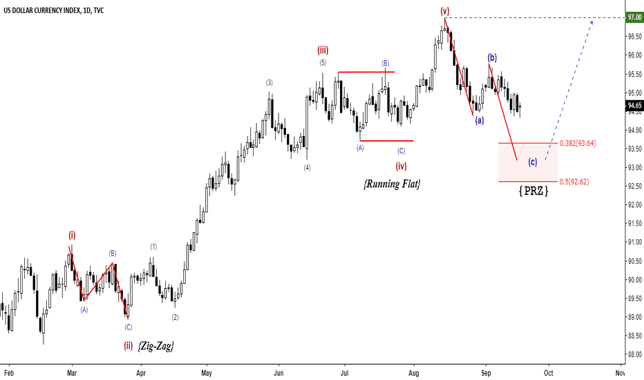 DXY: US DOLLAR INDEX - POTENTIAL ROAD MAP