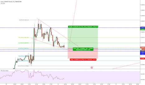 EURGBP: Intraday EURGBP Long Idea