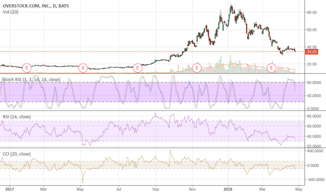 OSTK: OSTK Our SHORT From $60 Is Working Well So Far It's Now $34