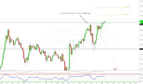 GBPAUD: Day trading opportunity. Long now