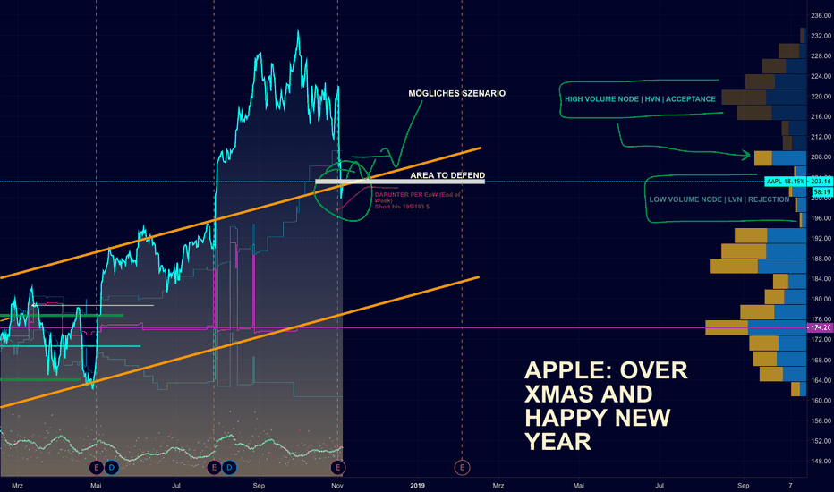 AAPL: APPLE: über XMAS und Happy New Year