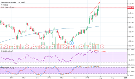 TECHM: TECHM RSI DIVERGENCE - WEEKLY CHART