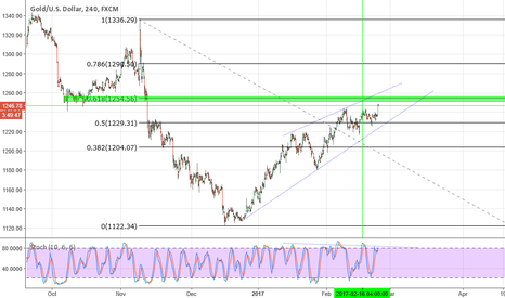 XAUUSD: Gold reaching key levels - possible rejections area