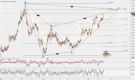 EURCHF: BEARISH BAT ALMOST COMPLETE ON EURCHF