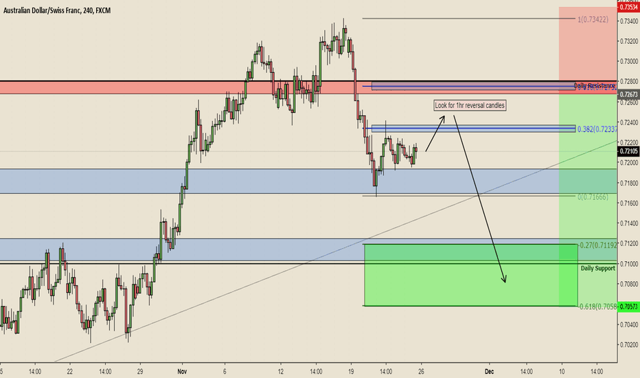 AUDCHF: AUDCHF Sell at Resistance Zone after Retracement