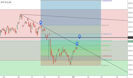 NIFTY: NIFTY COMPLETE WEEKLY & DAILY ANALYSIS