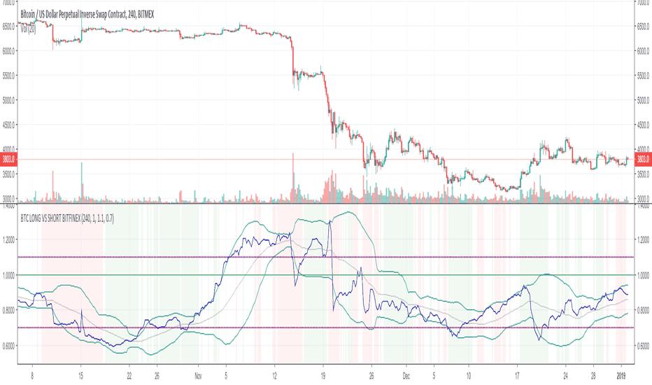 btc longs vs shorts tradingview