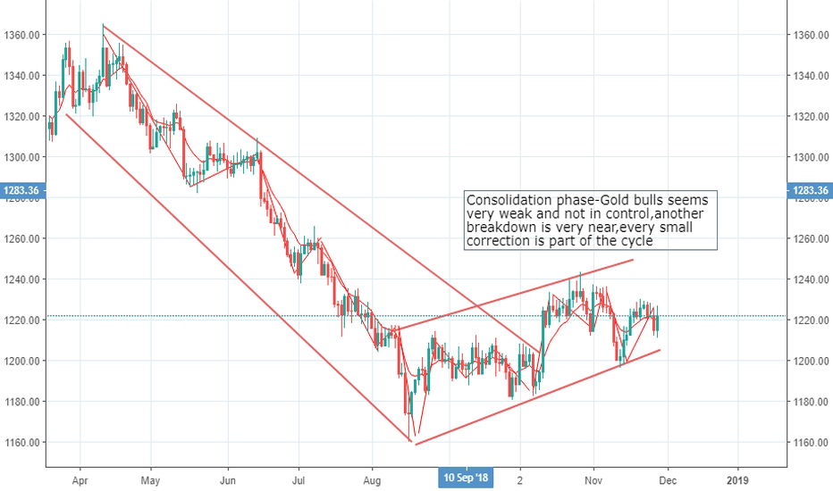 XAUUSD: GOLD IS GIVING YOU ANOTHER CHANCE TO SURVIVE WILL YOU TAKE IT?