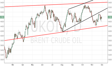 UKOIL: OPEC preview: What to expect of Brent oil?