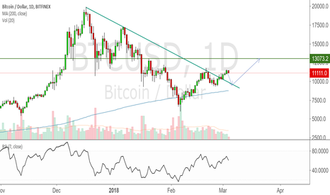 BTCUSD: Test of trendline and rally to 13k?