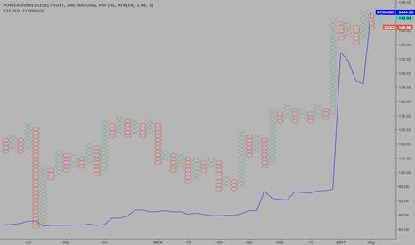 QQQ: $BTCUSD $QQQ Correlation Continues