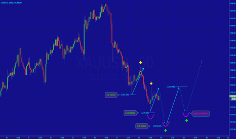 XAUUSD: [GOLD] POTENTIAL REBOUND IN SHORT TERM...
