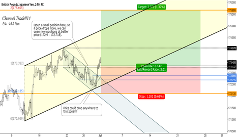 GBPJPY: GBPJPY - Long on retracement targeting 175.695