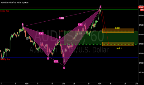 AUDUSD: Nearly forgot to publish this setup