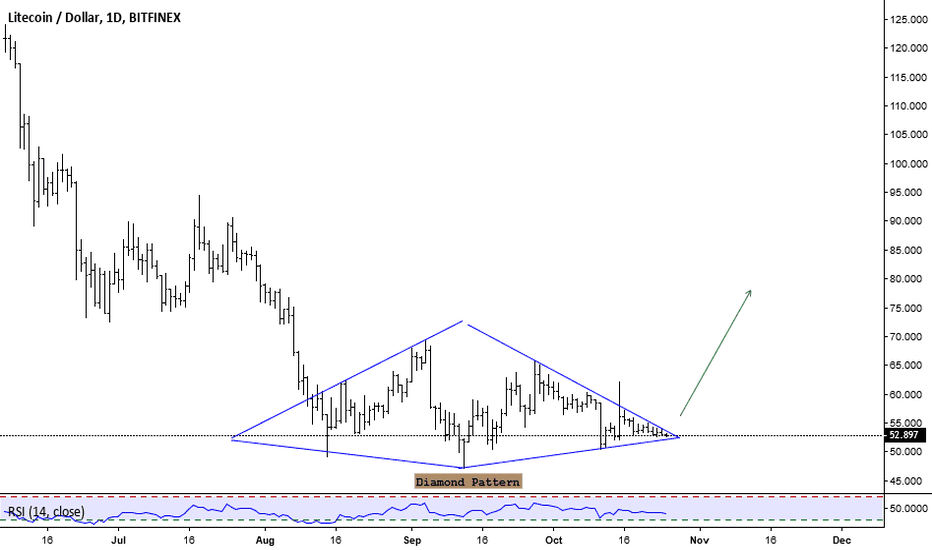 LTCUSD: diamond pattern