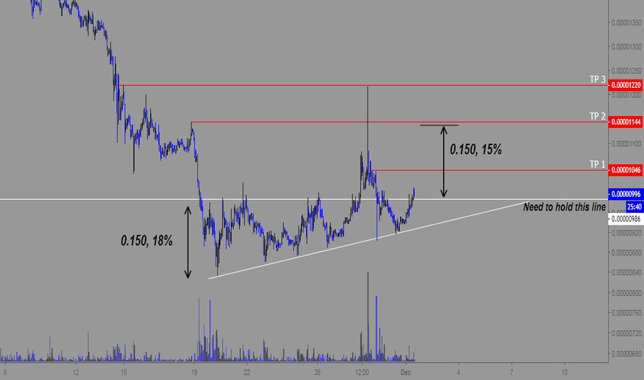 POABTC: Broken out of an ascending wedge