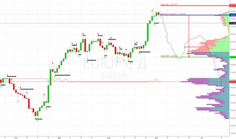 EURJPY: EUR/JPY Sell Stop 128.500 (Target 123.000)