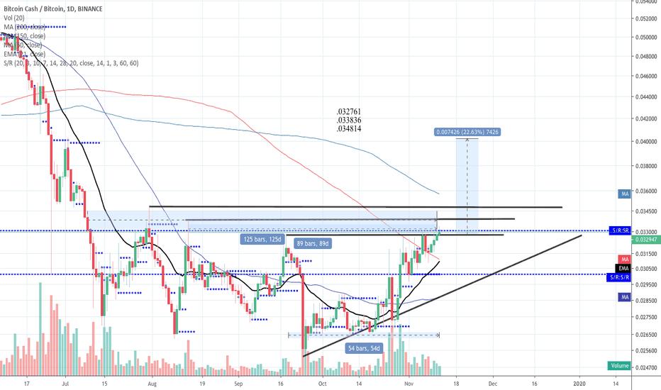 bchabc btc tradingview