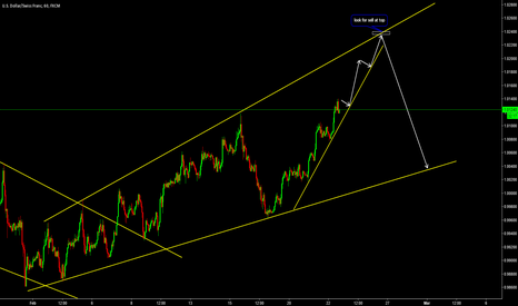 USDCHF: USDCHF Expanding Ascending Triangle