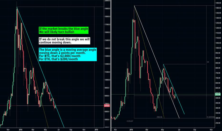 BTCUSD: My main crypto buy signal
