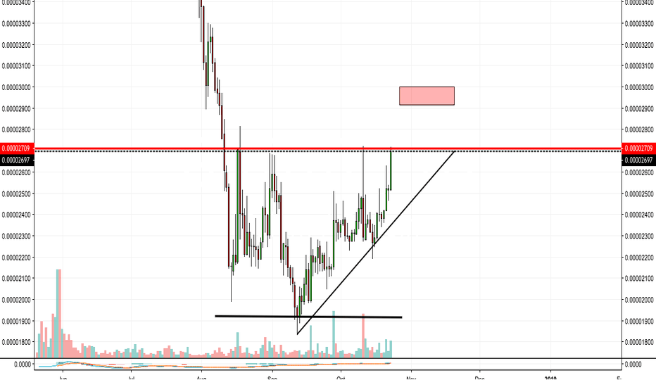 GNTBTC: GNT Forming movement - Breakout