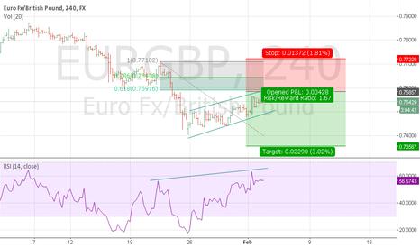 EURGBP: EURGB Short Signal