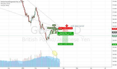 GBPJPY: gbpjpy H&S